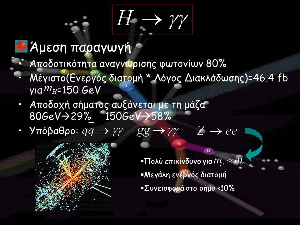 Άμεση παραγωγή Αποδοτικότητα αναγνώρισης φωτονίων 80% Μέγιστο(Ενεργός διατομή * Λόγος Διακλάδωσης)=46.4 fb για =150 GeV Αποδοχή σήματος αυξάνεται με τ