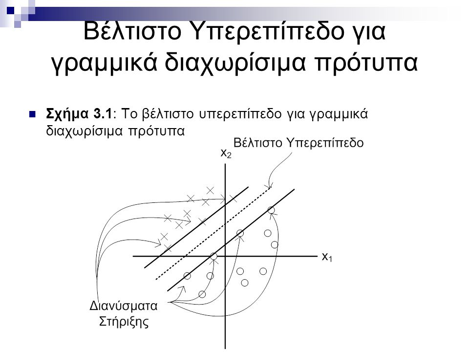 Βέλτιστο Υπερεπίπεδο για γραμμικά διαχωρίσιμα πρότυπα Σχήμα 3.1: Το βέλτιστο υπερεπίπεδο για γραμμικά διαχωρίσιμα πρότυπα
