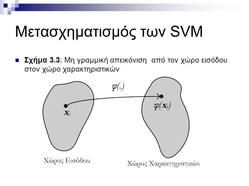 Μετασχηματισμός των SVM Σχήμα 3.3: Μη γραμμική απεικόνιση από τον χώρο εισόδου στον χώρο χαρακτηριστικών
