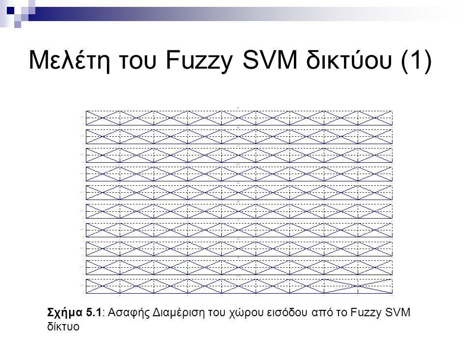 Μελέτη του Fuzzy SVM δικτύου (1) Σχήμα 5.1: Ασαφής Διαμέριση του χώρου εισόδου από το Fuzzy SVM δίκτυο