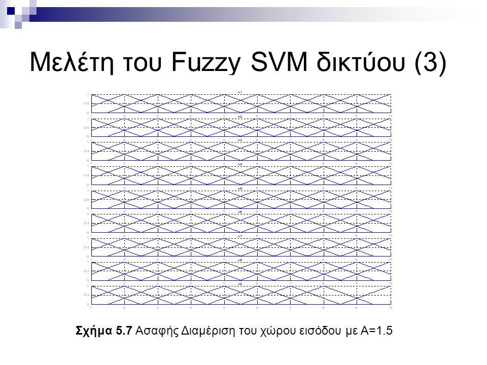 Μελέτη του Fuzzy SVM δικτύου (3) Σχήμα 5.7 Ασαφής Διαμέριση του χώρου εισόδου με Α=1.5