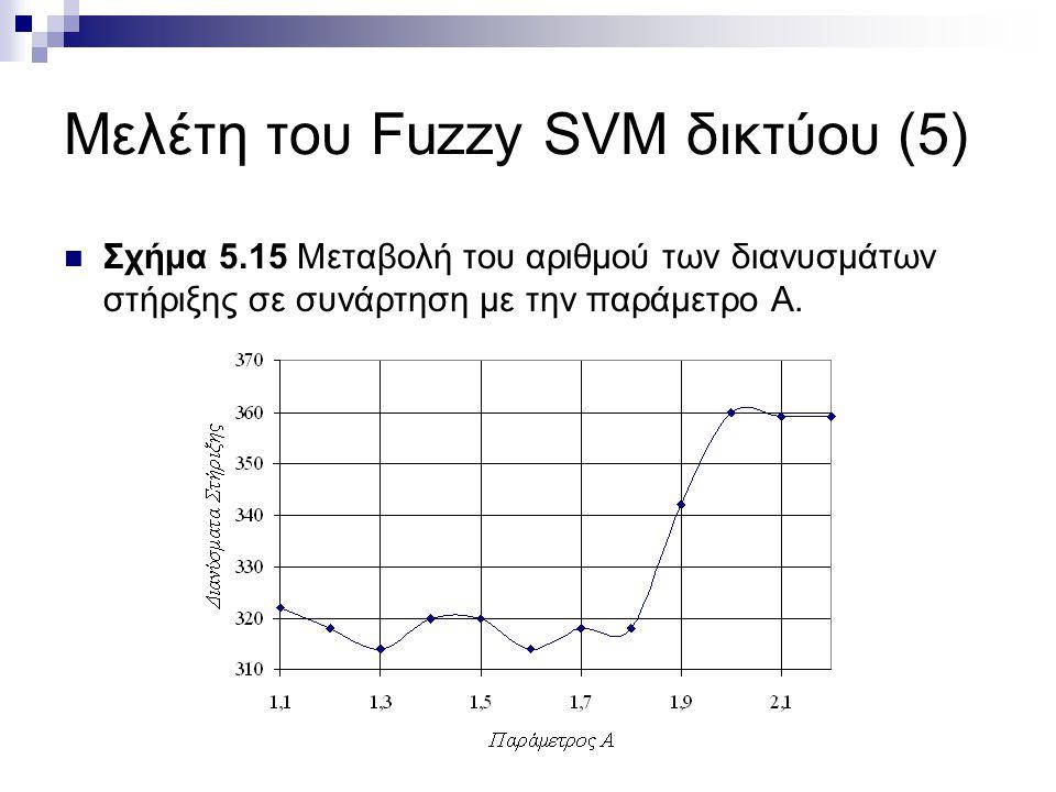Μελέτη του Fuzzy SVM δικτύου (5) Σχήμα 5.15 Μεταβολή του αριθμού των διανυσμάτων στήριξης σε συνάρτηση με την παράμετρο Α.
