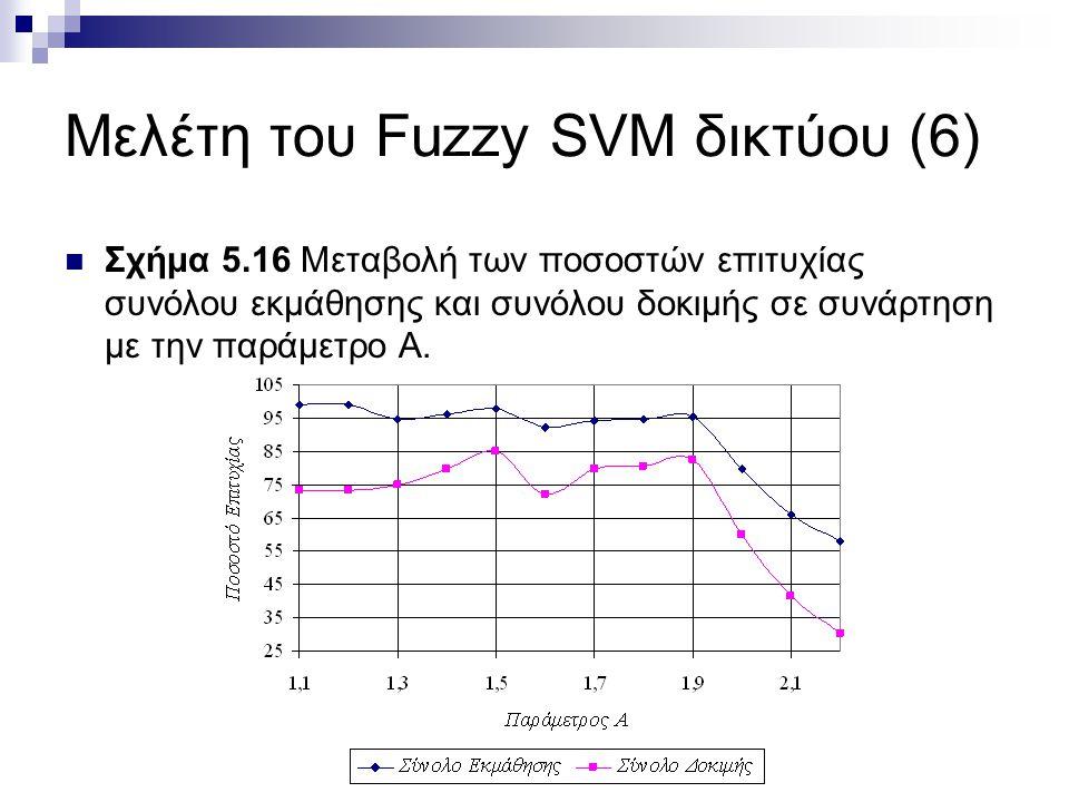 Μελέτη του Fuzzy SVM δικτύου (6) Σχήμα 5.16 Μεταβολή των ποσοστών επιτυχίας συνόλου εκμάθησης και συνόλου δοκιμής σε συνάρτηση με την παράμετρο Α.