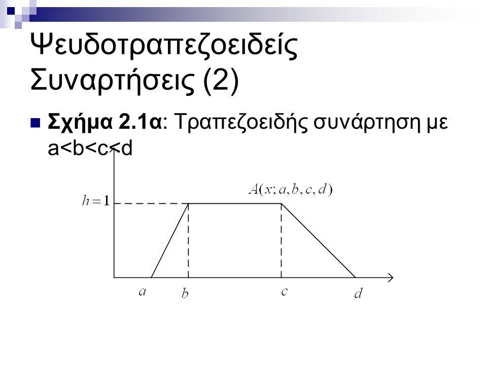 Ψευδοτραπεζοειδείς Συναρτήσεις (2) Σχήμα 2.1α: Τραπεζοειδής συνάρτηση με a<b<c<d