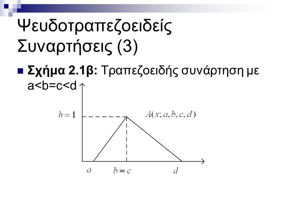 Ψευδοτραπεζοειδείς Συναρτήσεις (3) Σχήμα 2.1β: Τραπεζοειδής συνάρτηση με a<b=c<d