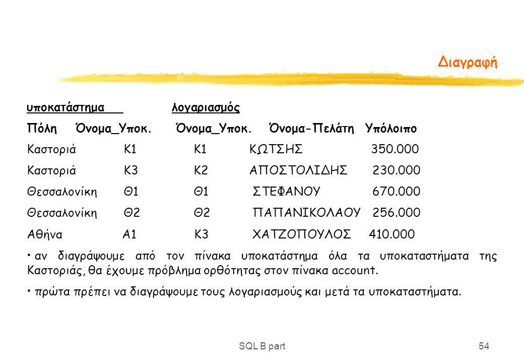 SQL B part54 Διαγραφή υποκατάστημαλογαριασμός ΠόληΌνομα_Υποκ. Όνομα_Υποκ. Όνομα-ΠελάτηΥπόλοιπο ΚαστοριάK1 K1 ΚΩΤΣΗΣ 350.000 ΚαστοριάK3 K2 ΑΠΟΣΤΟΛΙΔΗΣ