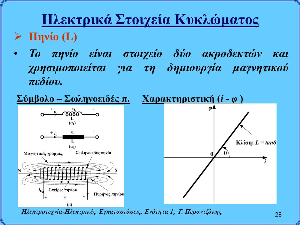 Ηλεκτρικά Στοιχεία Κυκλώματος 28  Πηνίο (L) Το πηνίο είναι στοιχείο δύο ακροδεκτών και χρησιμοποιείται για τη δημιουργία μαγνητικού πεδίου. Σύμβολο –