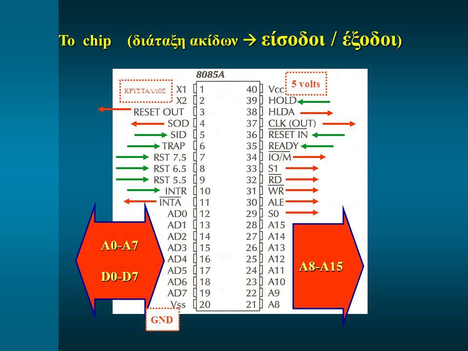 Το chip (διάταξη ακίδων  είσοδοι / έξοδοι ) A0-A7D0-D7 A8-A15 ΚΡΥΣΤΑΛΛΟΣ 5 volts GND