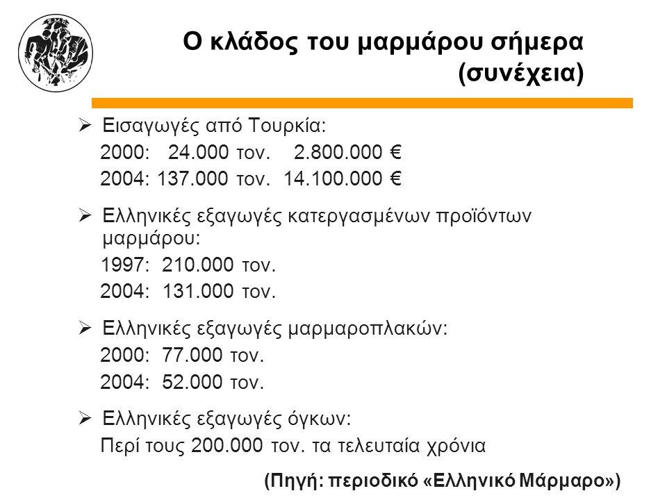 Ο κλάδος του μαρμάρου σήμερα (συνέχεια)  Εισαγωγές από Τουρκία: 2000: 24.000 τον. 2.800.000 € 2004: 137.000 τον. 14.100.000 €  Ελληνικές εξαγωγές κα