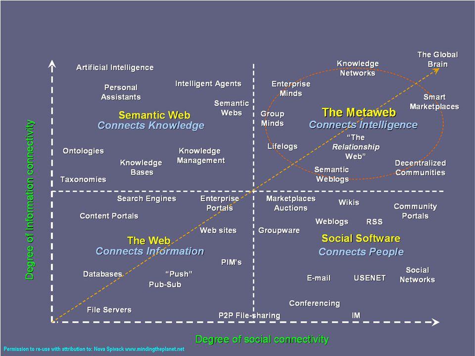 Web 3.0 Web 1.0 Web x.0 Web 2.0 Semantic Web The Web Meta Web Social Web Degree of Social Connectivity Degree of Information Connectivity Από την παρουσίαση του Steve Wheeler που εξηγεί που ήμασταν (web 1.0), που είμαστε τώρα (web 2.0) και που θα είμαστε στο μέλλον (web 3.0 …web n.0)Steve Wheeler