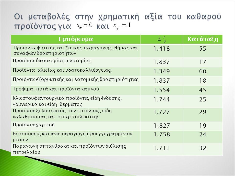 ΕμπόρευμαΚατάταξη Προϊόντα φυτικής και ζωικής παραγωγής, θήρας και συναφών δραστηριοτήτων 1.41855 Προϊόντα δασοκομίας, υλοτομίας 1.83717 Προϊόντα αλιείας και υδατοκαλλιέργειας 1.34960 Προϊόντα εξορυκτικής και λατομικής δραστηριότητας 1.83718 Τρόφιμα, ποτά και προϊόντα καπνού 1.55445 Κλωστοϋφαντουργικά προϊόντα, είδη ένδυσης, γουναρικά και είδη δέρματος 1.74425 Προϊόντα ξύλου (εκτός των επίπλων), είδη καλαθοποιίας και σπαρτοπλεκτικής 1.72729 Προϊόντα χαρτιού 1.82719 Εκτυπώσεις και αναπαραγωγή προεγγεγραμμένων μέσων 1.75824 Παραγωγή οπτάνθρακα και προϊόντων διύλισης πετρελαίου 1.71132