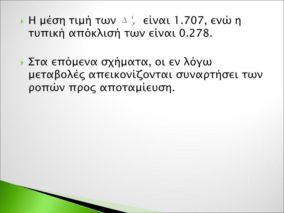  Η μέση τιμή των είναι 1.707, ενώ η τυπική απόκλισή των είναι 0.278.