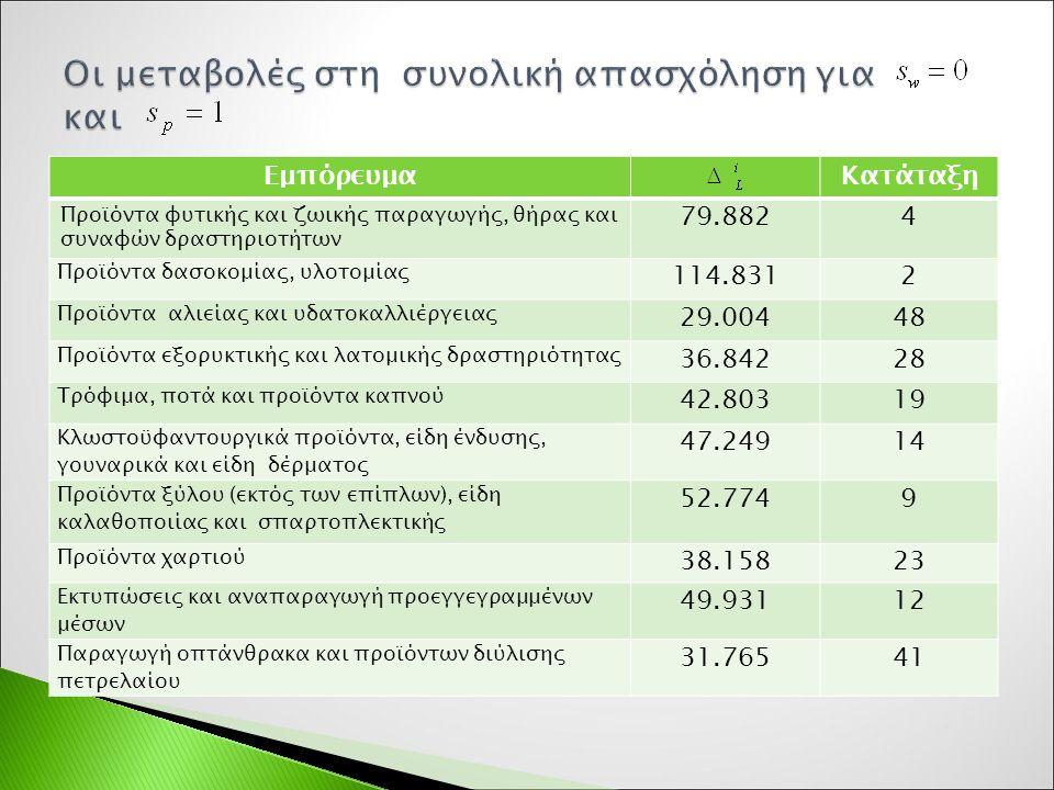 ΕμπόρευμαΚατάταξη Προϊόντα φυτικής και ζωικής παραγωγής, θήρας και συναφών δραστηριοτήτων 79.8824 Προϊόντα δασοκομίας, υλοτομίας 114.8312 Προϊόντα αλιείας και υδατοκαλλιέργειας 29.00448 Προϊόντα εξορυκτικής και λατομικής δραστηριότητας 36.84228 Τρόφιμα, ποτά και προϊόντα καπνού 42.80319 Κλωστοϋφαντουργικά προϊόντα, είδη ένδυσης, γουναρικά και είδη δέρματος 47.24914 Προϊόντα ξύλου (εκτός των επίπλων), είδη καλαθοποιίας και σπαρτοπλεκτικής 52.7749 Προϊόντα χαρτιού 38.15823 Εκτυπώσεις και αναπαραγωγή προεγγεγραμμένων μέσων 49.93112 Παραγωγή οπτάνθρακα και προϊόντων διύλισης πετρελαίου 31.76541