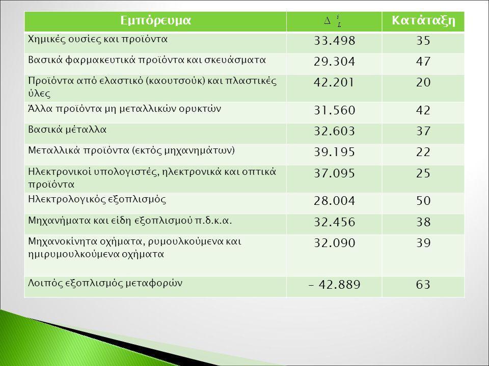 ΕμπόρευμαΚατάταξη Χημικές ουσίες και προϊόντα 33.49835 Βασικά φαρμακευτικά προϊόντα και σκευάσματα 29.30447 Προϊόντα από ελαστικό (καουτσούκ) και πλαστικές ύλες 42.20120 Άλλα προϊόντα μη μεταλλικών ορυκτών 31.56042 Βασικά μέταλλα 32.60337 Μεταλλικά προϊόντα (εκτός μηχανημάτων) 39.19522 Ηλεκτρονικοί υπολογιστές, ηλεκτρονικά και οπτικά προϊόντα 37.09525 Ηλεκτρολογικός εξοπλισμός 28.00450 Μηχανήματα και είδη εξοπλισμού π.δ.κ.α.