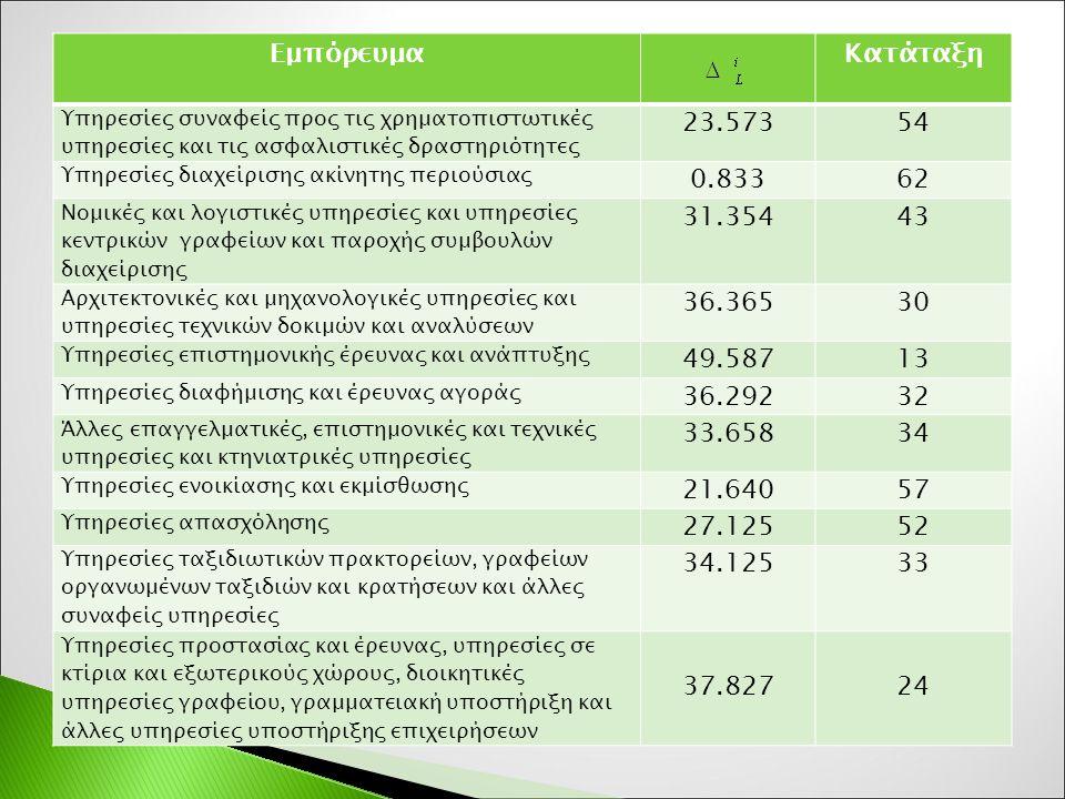 ΕμπόρευμαΚατάταξη Υπηρεσίες συναφείς προς τις χρηματοπιστωτικές υπηρεσίες και τις ασφαλιστικές δραστηριότητες 23.57354 Υπηρεσίες διαχείρισης ακίνητης περιούσιας 0.83362 Νομικές και λογιστικές υπηρεσίες και υπηρεσίες κεντρικών γραφείων και παροχής συμβουλών διαχείρισης 31.35443 Αρχιτεκτονικές και μηχανολογικές υπηρεσίες και υπηρεσίες τεχνικών δοκιμών και αναλύσεων 36.36530 Υπηρεσίες επιστημονικής έρευνας και ανάπτυξης 49.58713 Υπηρεσίες διαφήμισης και έρευνας αγοράς 36.29232 Άλλες επαγγελματικές, επιστημονικές και τεχνικές υπηρεσίες και κτηνιατρικές υπηρεσίες 33.65834 Υπηρεσίες ενοικίασης και εκμίσθωσης 21.64057 Υπηρεσίες απασχόλησης 27.12552 Υπηρεσίες ταξιδιωτικών πρακτορείων, γραφείων οργανωμένων ταξιδιών και κρατήσεων και άλλες συναφείς υπηρεσίες 34.12533 Υπηρεσίες προστασίας και έρευνας, υπηρεσίες σε κτίρια και εξωτερικούς χώρους, διοικητικές υπηρεσίες γραφείου, γραμματειακή υποστήριξη και άλλες υπηρεσίες υποστήριξης επιχειρήσεων 37.82724