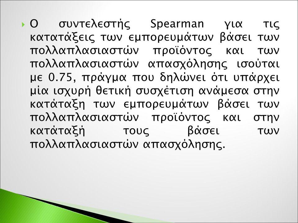  O συντελεστής Spearman για τις κατατάξεις των εμπορευμάτων βάσει των πολλαπλασιαστών προϊόντος και των πολλαπλασιαστών απασχόλησης ισούται με 0.75,