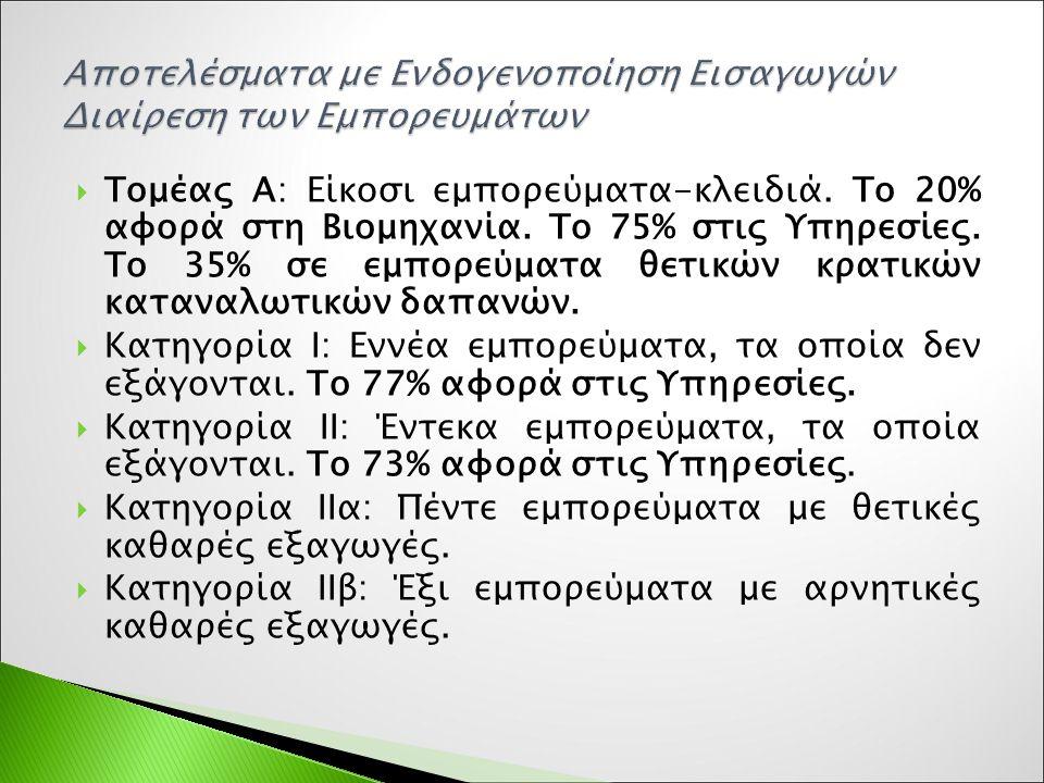  Τομέας Α: Είκοσι εμπορεύματα-κλειδιά. Το 20% αφορά στη Βιομηχανία.