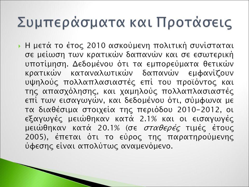  Η μετά το έτος 2010 ασκούμενη πολιτική συνίσταται σε μείωση των κρατικών δαπανών και σε εσωτερική υποτίμηση.