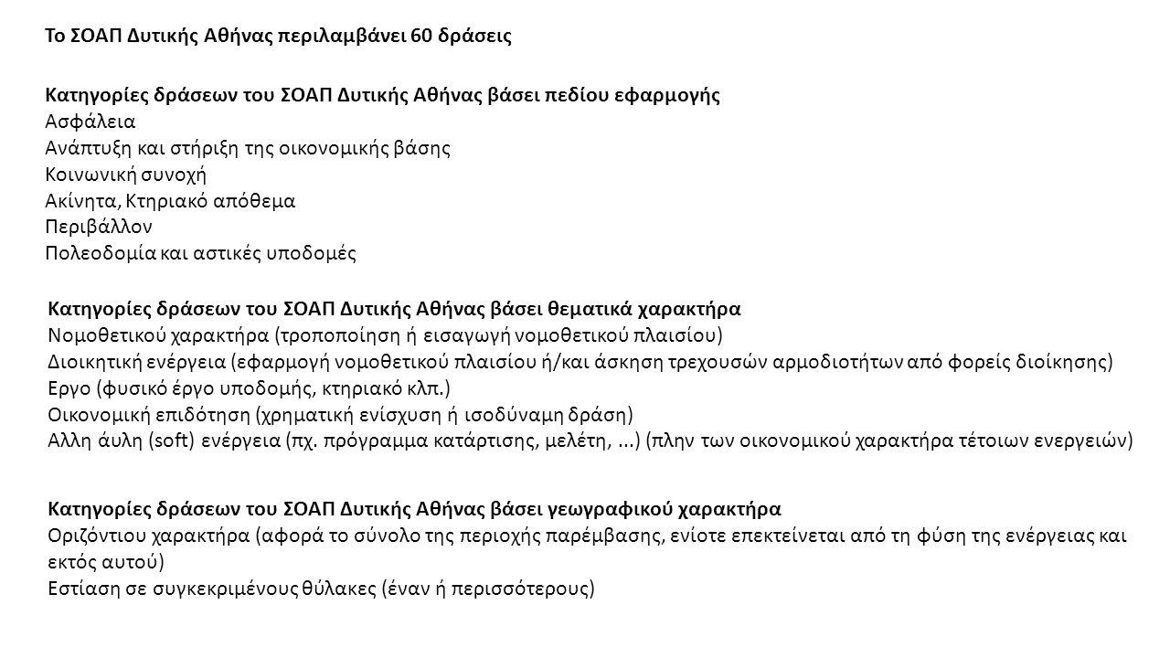 Κατηγορίες δράσεων του ΣΟΑΠ Δυτικής Αθήνας βάσει πεδίου εφαρμογής Ασφάλεια Ανάπτυξη και στήριξη της οικονομικής βάσης Κοινωνική συνοχή Ακίνητα, Κτηριακό απόθεμα Περιβάλλον Πολεοδομία και αστικές υποδομές Κατηγορίες δράσεων του ΣΟΑΠ Δυτικής Αθήνας βάσει θεματικά χαρακτήρα Νομοθετικού χαρακτήρα (τροποποίηση ή εισαγωγή νομοθετικού πλαισίου) Διοικητική ενέργεια (εφαρμογή νομοθετικού πλαισίου ή/και άσκηση τρεχουσών αρμοδιοτήτων από φορείς διοίκησης) Εργο (φυσικό έργο υποδομής, κτηριακό κλπ.) Οικονομική επιδότηση (χρηματική ενίσχυση ή ισοδύναμη δράση) Αλλη άυλη (soft) ενέργεια (πχ.