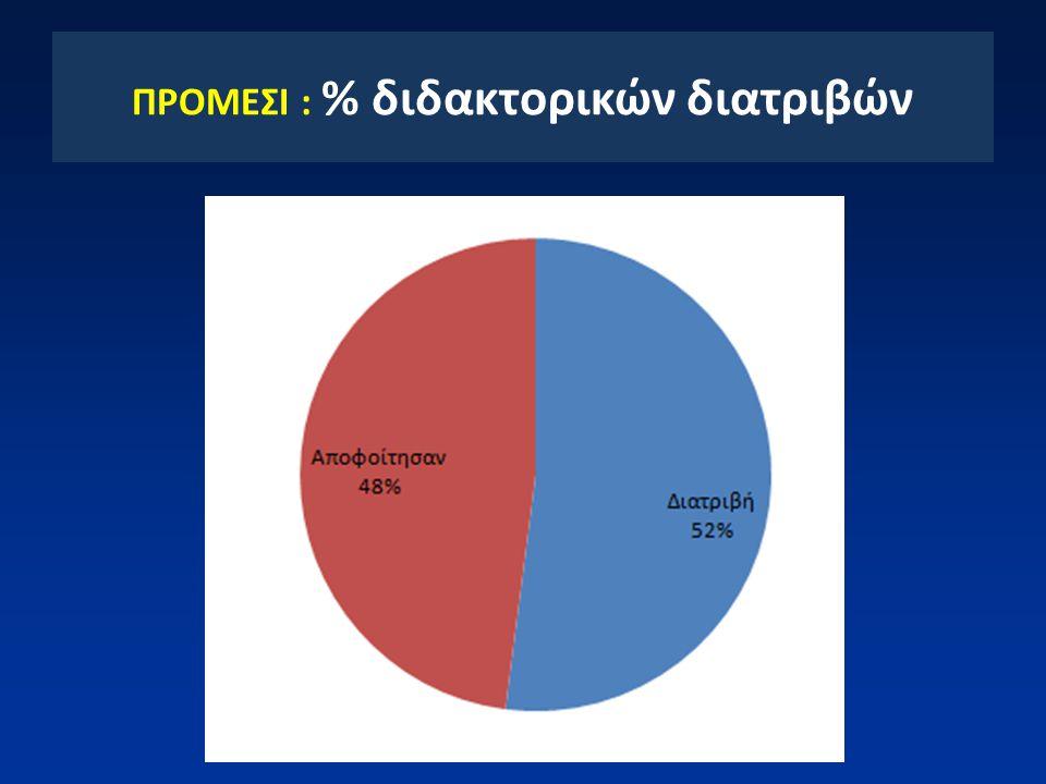 ΠΡΟΜΕΣΙ : % διδακτορικών διατριβών