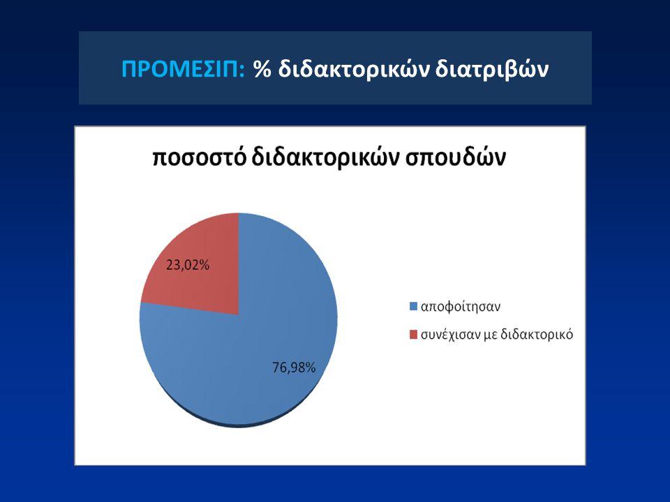 ΠΡΟΜΕΣΙΠ: % διδακτορικών διατριβών
