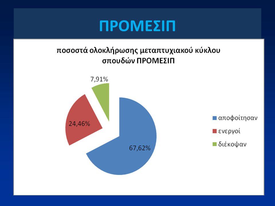 ΠΡΟΜΕΣΙΠ
