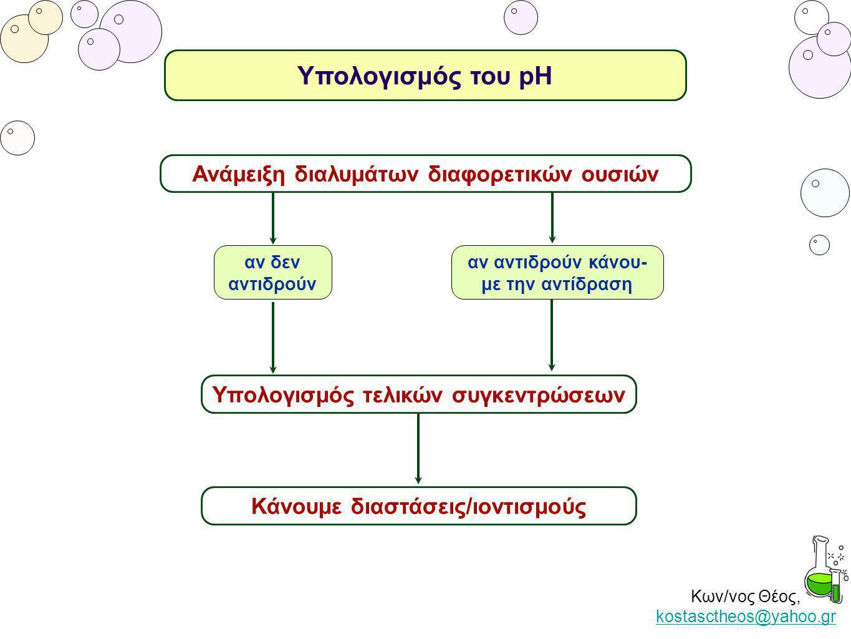 Κων/νος Θέος, kostasctheos@yahoo.gr kostasctheos@yahoo.gr αν δεν αντιδρούν αν αντιδρούν κάνου- με την αντίδραση Ανάμειξη διαλυμάτων διαφορετικών ουσιώ