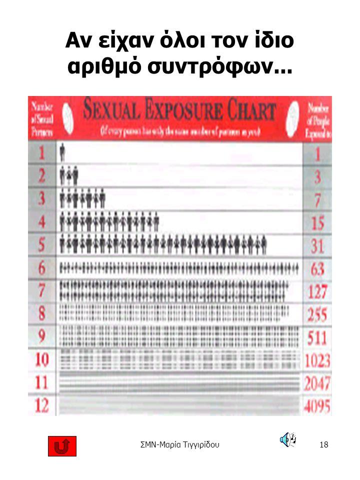ΣΜΝ-Μαρία Τιγγιρίδου17 Πόσος είναι ο κίνδυνος; Ψηλός-Μέτριος-Χαμηλός-Καθόλου Κολπικό σεξ χωρίς προφυλακτικό –Ψηλός κίνδυνος Κολπικό σεξ με προφυλακτικό – Μέτριος Υγρό φιλί –Χαμηλός Κοινή χρήση βελόνων – Ψηλός Χρήση ναρκωτικών χωρίς ανταλλαγή βελόνων/συριγγών – Μέτριος Πολλοί ερωτικοί συντρόφοι με χρήση προφυλακτικού – Μέτριος-ψηλός Πολλοί ερωτικοί σύντροφοι χωρίς χρήση προφυλακτικού –Πολύ ψηλός