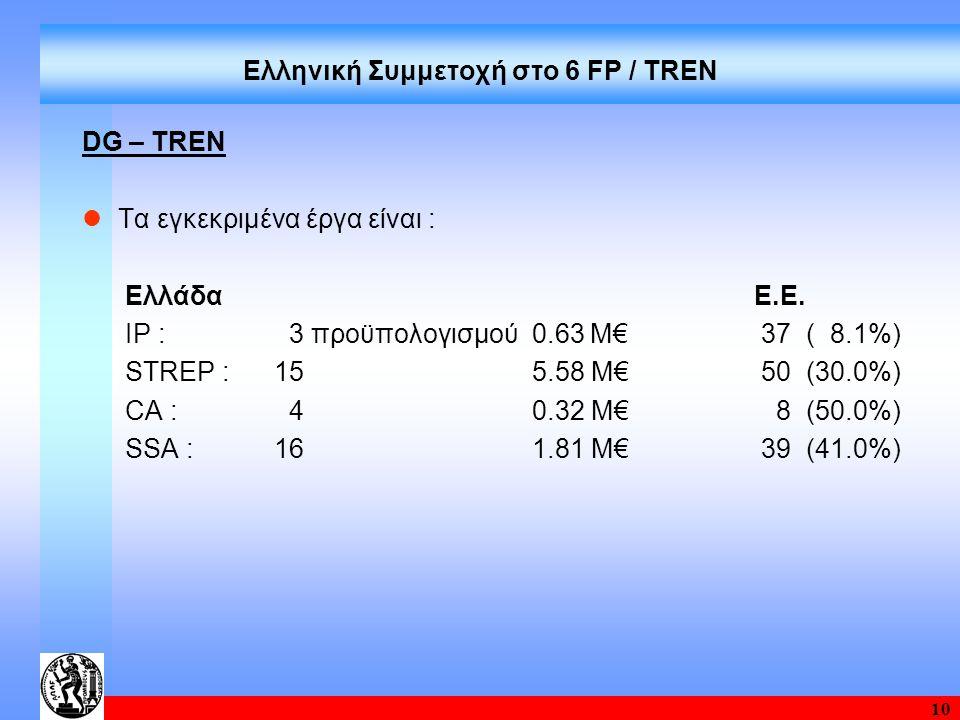 10 Ελληνική Συμμετοχή στο 6 FP / TREN DG – TRΕΝ Τα εγκεκριμένα έργα είναι : ΕλλάδαΕ.Ε. IP : 3 προϋπολογισμού 0.63 Μ€ 37 ( 8.1%) STREP :15 5.58 Μ€ 50 (