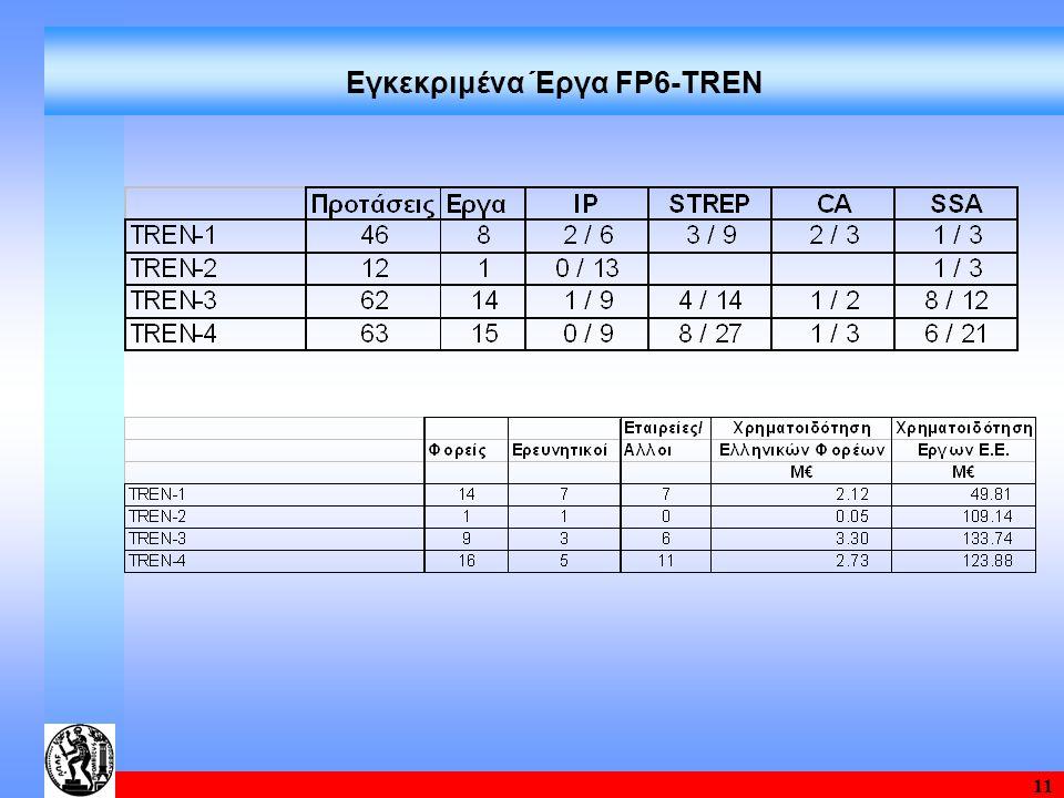 11 Εγκεκριμένα Έργα FP6-TRΕΝ