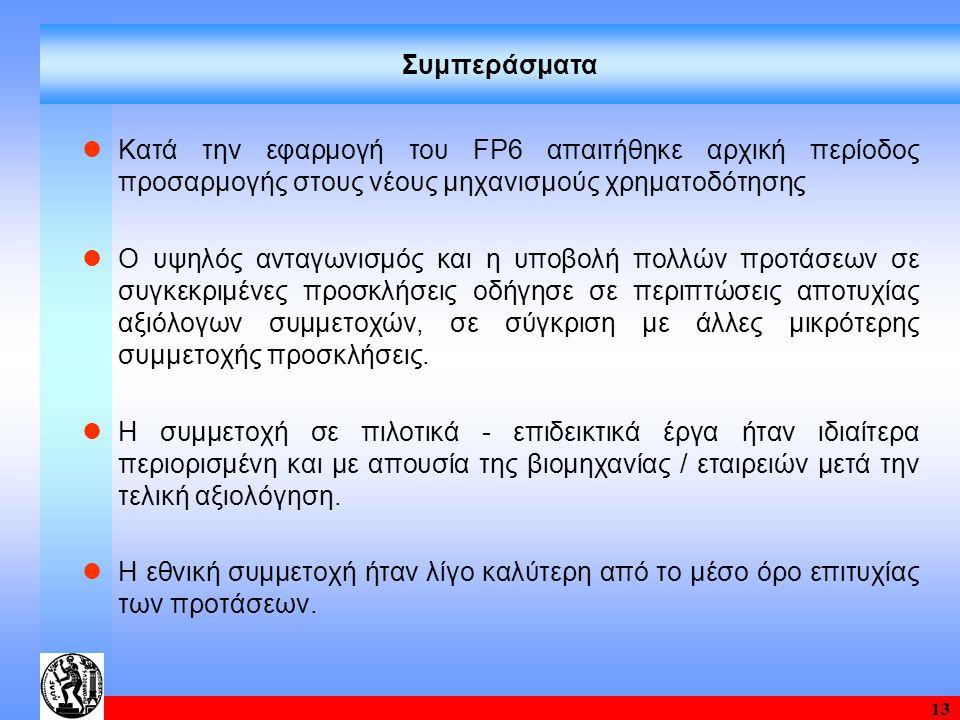 13 Συμπεράσματα Κατά την εφαρμογή του FP6 απαιτήθηκε αρχική περίοδος προσαρμογής στους νέους μηχανισμούς χρηματοδότησης Ο υψηλός ανταγωνισμός και η υπ