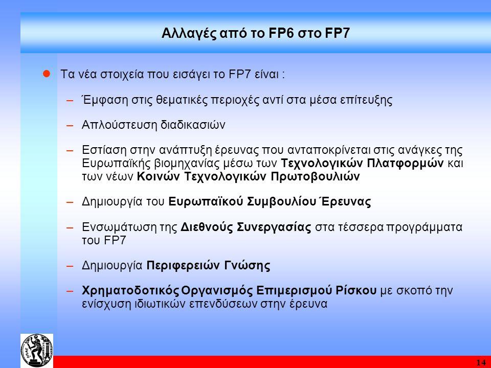 14 Αλλαγές από το FP6 στο FP7 Τα νέα στοιχεία που εισάγει το FP7 είναι : –Έμφαση στις θεματικές περιοχές αντί στα μέσα επίτευξης –Απλούστευση διαδικασιών –Εστίαση στην ανάπτυξη έρευνας που ανταποκρίνεται στις ανάγκες της Ευρωπαϊκής βιομηχανίας μέσω των Τεχνολογικών Πλατφορμών και των νέων Κοινών Τεχνολογικών Πρωτοβουλιών –Δημιουργία του Ευρωπαϊκού Συμβουλίου Έρευνας –Ενσωμάτωση της Διεθνούς Συνεργασίας στα τέσσερα προγράμματα του FP7 –Δημιουργία Περιφερειών Γνώσης –Χρηματοδοτικός Οργανισμός Επιμερισμού Ρίσκου με σκοπό την ενίσχυση ιδιωτικών επενδύσεων στην έρευνα