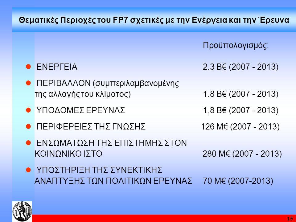 15 Θεματικές Περιοχές του FP7 σχετικές με την Ενέργεια και την Έρευνα Προϋπολογισμός: ΕΝΕΡΓΕΙΑ 2.3 Β€ (2007 - 2013) ΠΕΡΙΒΑΛΛΟΝ (συμπεριλαμβανομένης τη