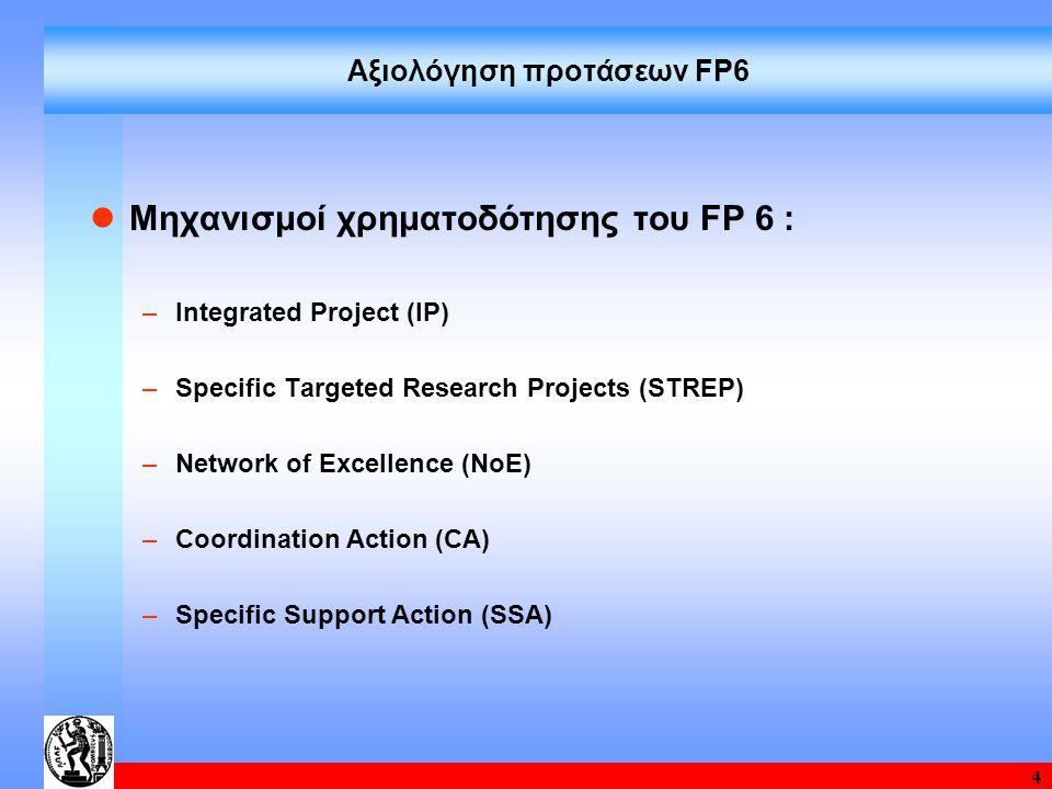 5 Ελληνική Συμμετοχή στο 6 FP Energy DG – RTD / TREN Συμμετείχαν 113 φορείς από την Ελλάδα με 564 συμμετοχές σε 372 προτάσεις και αιτούμενη χρηματοδότηση 95.34 Μ€ Η Ε.Ε.