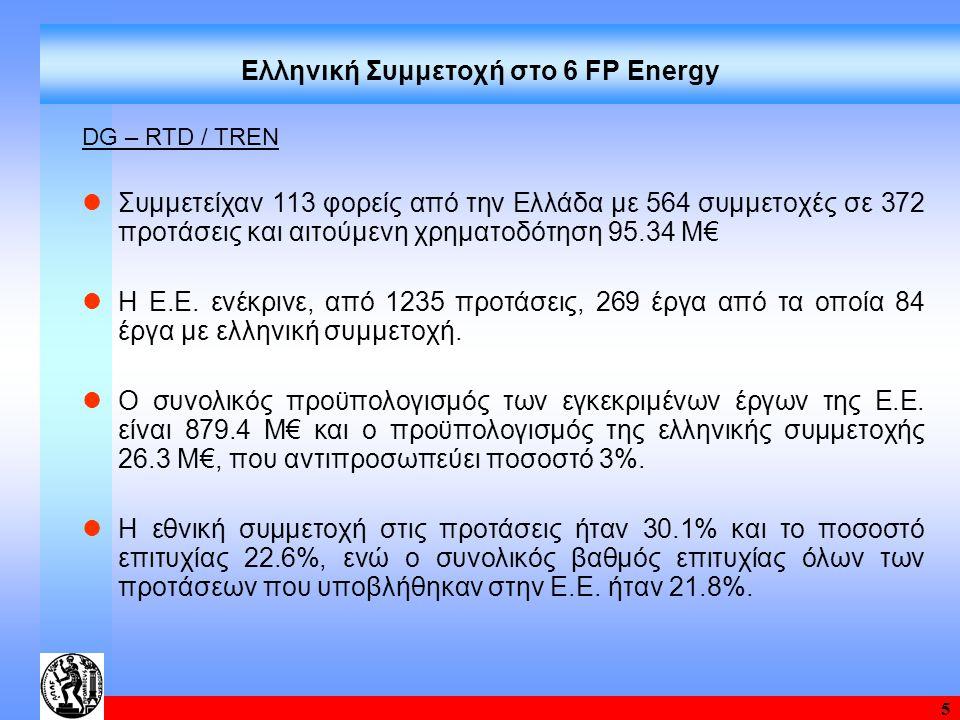 5 Ελληνική Συμμετοχή στο 6 FP Energy DG – RTD / TREN Συμμετείχαν 113 φορείς από την Ελλάδα με 564 συμμετοχές σε 372 προτάσεις και αιτούμενη χρηματοδότ