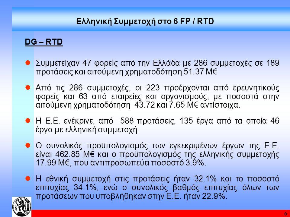6 Ελληνική Συμμετοχή στο 6 FP / RTD DG – RTD Συμμετείχαν 47 φορείς από την Ελλάδα με 286 συμμετοχές σε 189 προτάσεις και αιτούμενη χρηματοδότηση 51.37 Μ€ Από τις 286 συμμετοχές, οι 223 προέρχονται από ερευνητικούς φορείς και 63 από εταιρείες και οργανισμούς, με ποσοστά στην αιτούμενη χρηματοδότηση 43.72 και 7.65 Μ€ αντίστοιχα.