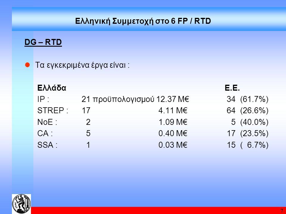 7 Ελληνική Συμμετοχή στο 6 FP / RTD DG – RTD Τα εγκεκριμένα έργα είναι : ΕλλάδαΕ.Ε. IP :21 προϋπολογισμού 12.37 Μ€ 34 (61.7%) STREP :17 4.11 Μ€ 64 (26