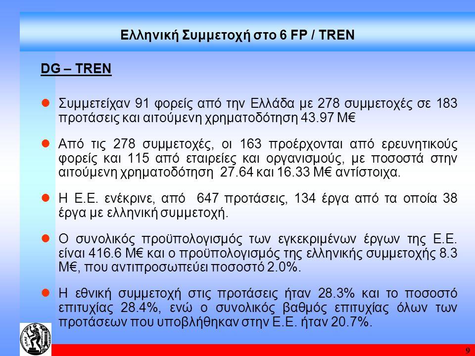 9 Ελληνική Συμμετοχή στο 6 FP / TREN DG – TRΕΝ Συμμετείχαν 91 φορείς από την Ελλάδα με 278 συμμετοχές σε 183 προτάσεις και αιτούμενη χρηματοδότηση 43.97 Μ€ Από τις 278 συμμετοχές, οι 163 προέρχονται από ερευνητικούς φορείς και 115 από εταιρείες και οργανισμούς, με ποσοστά στην αιτούμενη χρηματοδότηση 27.64 και 16.33 Μ€ αντίστοιχα.