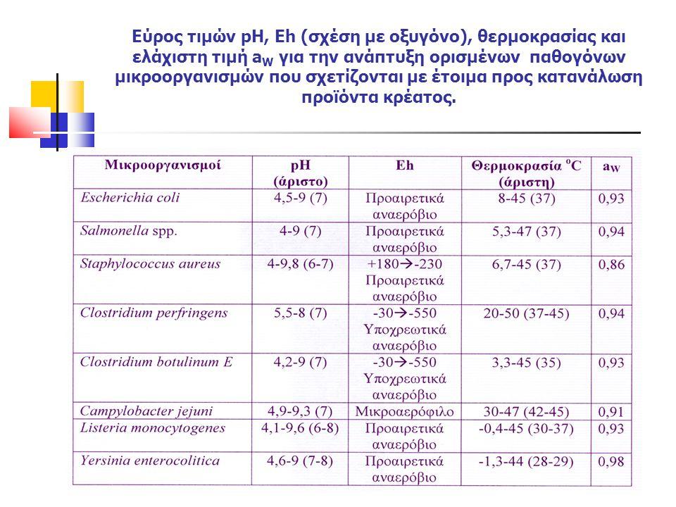 Εύρος τιμών pH, Eh (σχέση με οξυγόνο), θερμοκρασίας και ελάχιστη τιμή a W για την ανάπτυξη ορισμένων παθογόνων μικροοργανισμών που σχετίζονται με έτοι