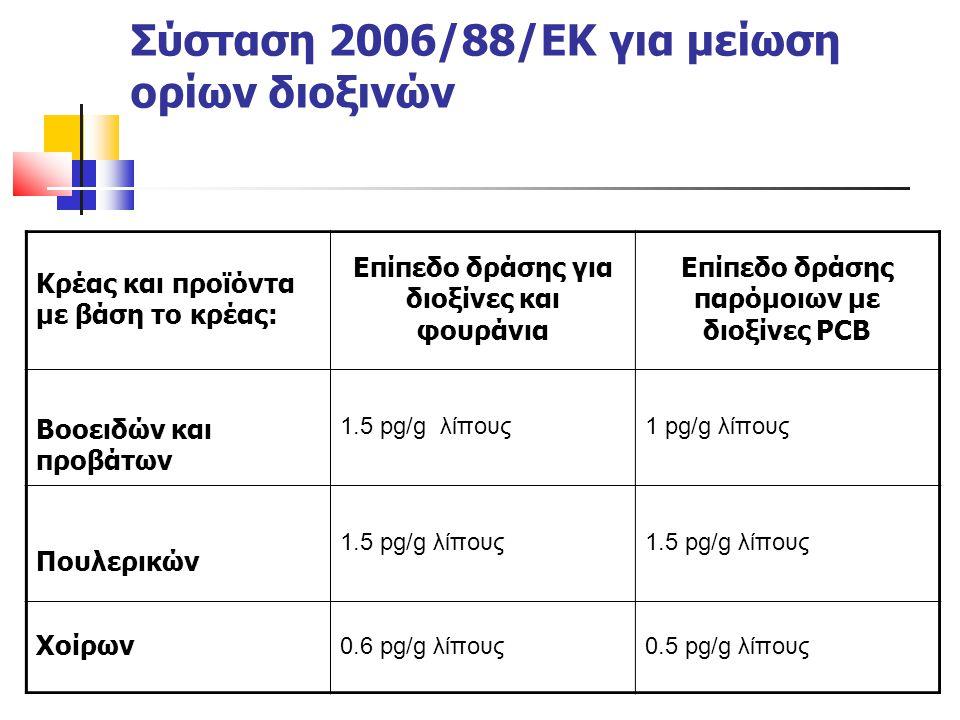 Σύσταση 2006/88/ΕΚ για μείωση ορίων διοξινών Κρέας και προϊόντα με βάση το κρέας: Επίπεδο δράσης για διοξίνες και φουράνια Επίπεδο δράσης παρόμοιων με