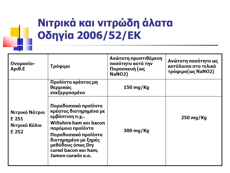 Ονομασία- Αριθ.Ε Τρόφιμα Ανώτατη προστιθέμενη ποσότητα κατά την Παρασκευή (ως NaNO2) Ανώτατη ποσότητα ως κατάλοιπο στο τελικό τρόφιμο(ως NaNO2) Νιτρικ
