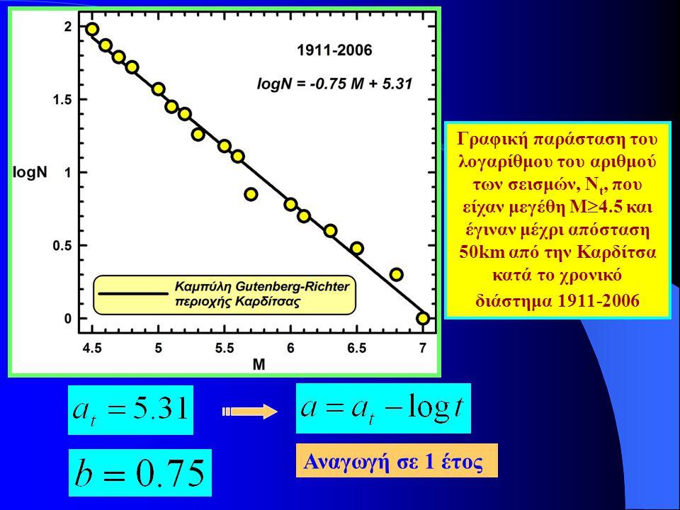 Γραφική παράσταση του λογαρίθμου του αριθμού των σεισμών, Ν t, που είχαν μεγέθη Μ  4.5 και έγιναν μέχρι απόσταση 50km από την Καρδίτσα κατά το χρονικ