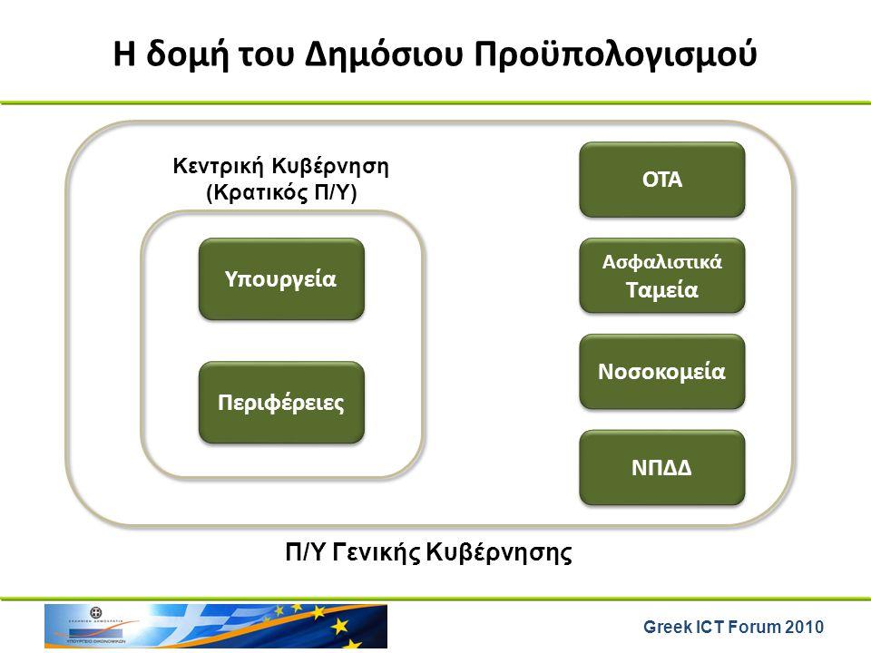 Greek ICT Forum 2010 Η δομή του Δημόσιου Προϋπολογισμού Υπουργεία Ασφαλιστικά Ταμεία Περιφέρειες ΟΤΑ Νοσοκομεία ΝΠΔΔ Κεντρική Κυβέρνηση (Κρατικός Π/Υ)