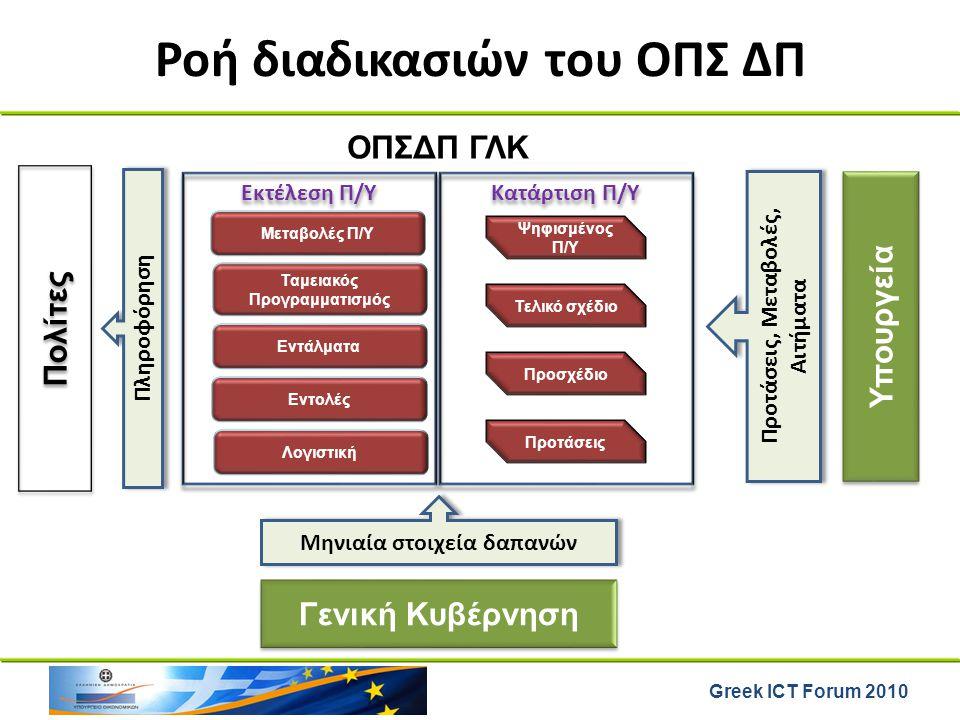 Greek ICT Forum 2010 Εκτέλεση Π/Υ Μεταβολές Π/Υ Ταμειακός Προγραμματισμός Εντάλματα Εντολές Υπουργεία Λογιστική Ροή διαδικασιών του ΟΠΣ ΔΠ Ψηφισμένος