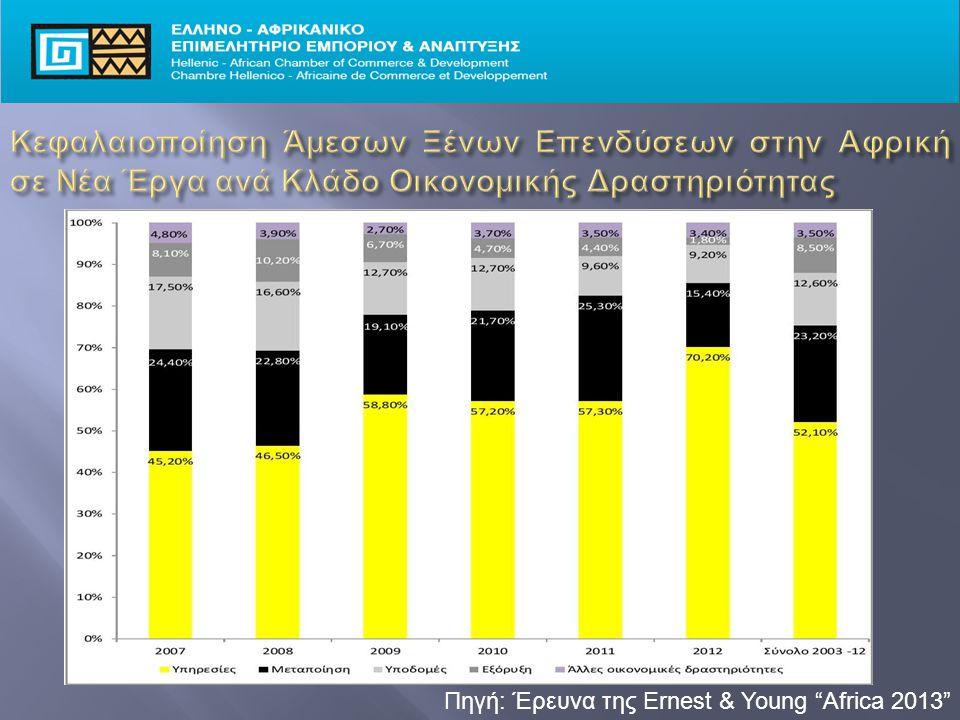 Πηγή: Έρευνα της Ernest & Young Africa 2013