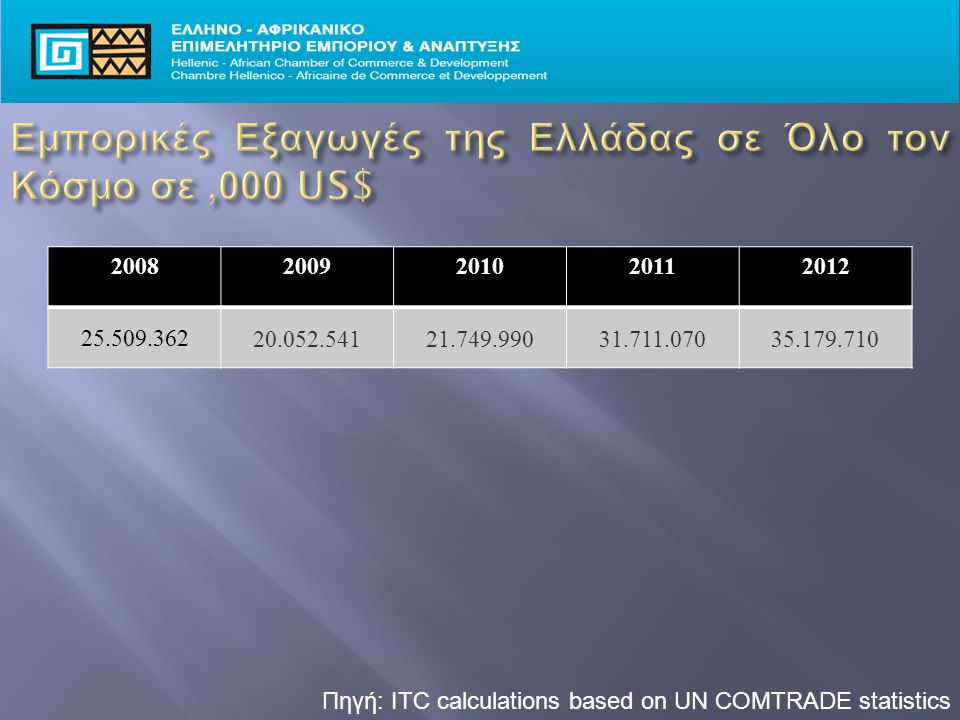 Πηγή: ITC calculations based on UN COMTRADE statistics 20082009201020112012 25.509.362 20.052.54121.749.99031.711.07035.179.710
