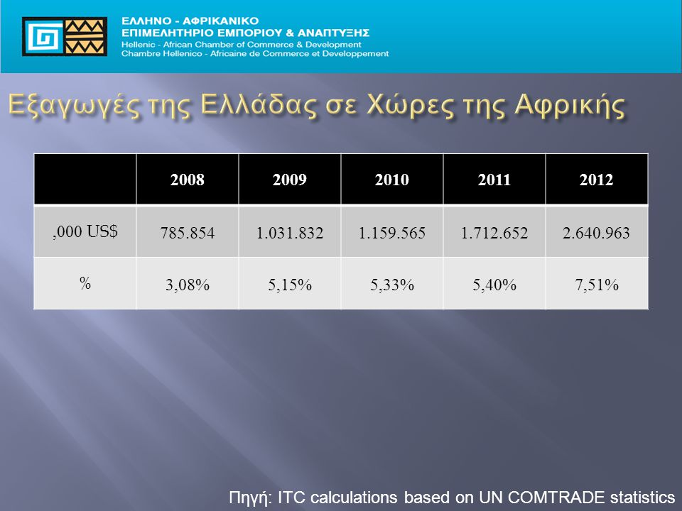 Πηγή: ITC calculations based on UN COMTRADE statistics 20082009201020112012,000 US$ 785.8541.031.8321.159.5651.712.6522.640.963 % 3,08%5,15%5,33%5,40%7,51%