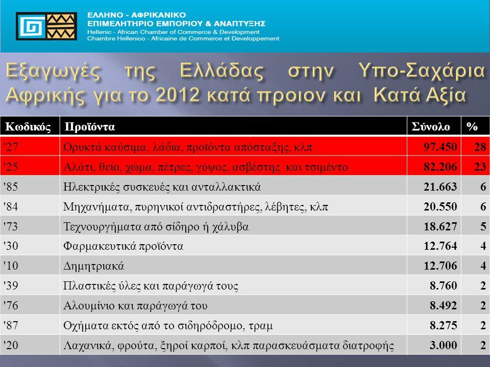 ΚωδικόςΠροϊόνταΣύνολο% 27Ορυκτά καύσιμα, λάδια, προϊόντα απόσταξης, κλπ97.45028 25Αλάτι, θείο, χώμα, πέτρες, γύψος, ασβέστης και τσιμέντο82.20623 85Ηλεκτρικές συσκευές και ανταλλακτικά21.6636 84Μηχανήματα, πυρηνικοί αντιδραστήρες, λέβητες, κλπ20.5506 73Τεχνουργήματα από σίδηρο ή χάλυβα18.6275 30Φαρμακευτικά προϊόντα12.7644 10Δημητριακά12.7064 39Πλαστικές ύλες και παράγωγά τους8.7602 76Αλουμίνιο και παράγωγά του8.4922 87Οχήματα εκτός από το σιδηρόδρομο, τραμ8.2752 20Λαχανικά, φρούτα, ξηροί καρποί, κλπ παρασκευάσματα διατροφής3.0002