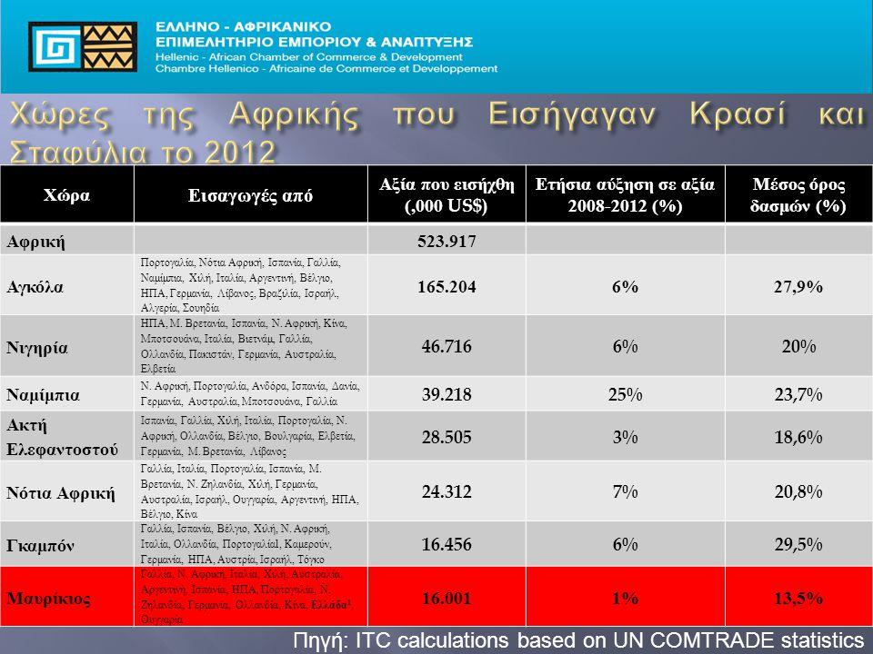 Πηγή: ITC calculations based on UN COMTRADE statistics Χώρα Εισαγωγές από Αξία που εισήχθη (,000 US$) Ετήσια αύξηση σε αξία 2008-2012 (%) Μέσος όρος δασμών (%) Αφρική 523.917 Αγκόλα Πορτογαλία, Νότια Αφρική, Ισπανία, Γαλλία, Ναμίμπια, Χιλή, Ιταλία, Αργεντινή, Βέλγιο, ΗΠΑ, Γερμανία, Λίβανος, Βραζιλία, Ισραήλ, Αλγερία, Σουηδία 165.2046%27,9% Νιγηρία ΗΠΑ, Μ.