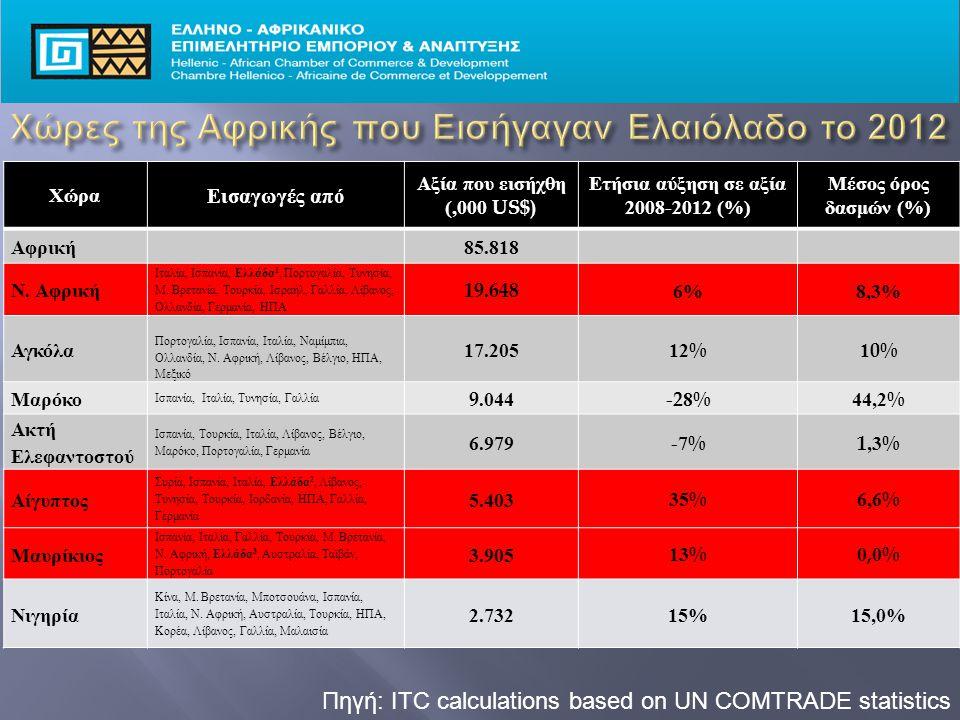 Πηγή: ITC calculations based on UN COMTRADE statistics Χώρα Εισαγωγές από Αξία που εισήχθη (,000 US$) Ετήσια αύξηση σε αξία 2008-2012 (%) Μέσος όρος δασμών (%) Αφρική 85.818 Ν.